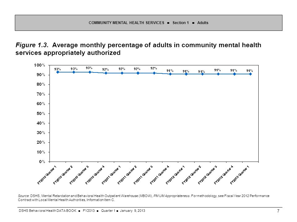Figure 1.3. Average monthly percentage of adults in community mental health services appropriately authorized COMMUNITY MENTAL HEALTH SERVICES Section
