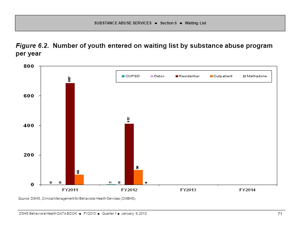 Figure 6.2. Number of youth entered on waiting list by substance abuse program per year SUBSTANCE ABUSE SERVICES Section 6 Waiting List Source: DSHS,