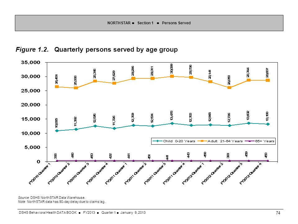 Figure 1.2. Quarterly persons served by age group Source: DSHS NorthSTAR Data Warehouse. Note: NorthSTAR data has 90-day delay due to claims lag. NORT