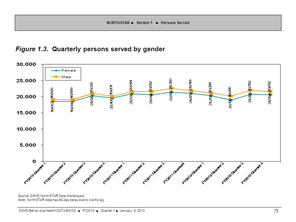 Figure 1.3. Quarterly persons served by gender NORTHSTAR Section 1 Persons Served Source: DSHS NorthSTAR Data Warehouse. Note: NorthSTAR data has 90-d