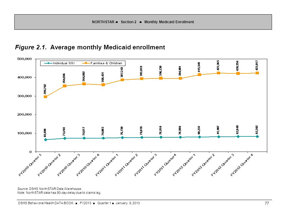 Figure 2.1. Average monthly Medicaid enrollment NORTHSTAR Section 2 Monthly Medicaid Enrollment Source: DSHS NorthSTAR Data Warehouse. Note: NorthSTAR