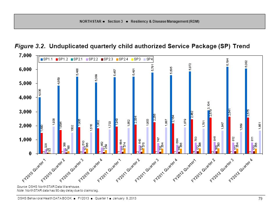 Figure 3.2. Unduplicated quarterly child authorized Service Package (SP) Trend NORTHSTAR Section 3 Resiliency & Disease Management (RDM) Source: DSHS