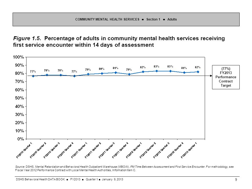 Figure 1.5. Percentage of adults in community mental health services receiving first service encounter within 14 days of assessment COMMUNITY MENTAL H