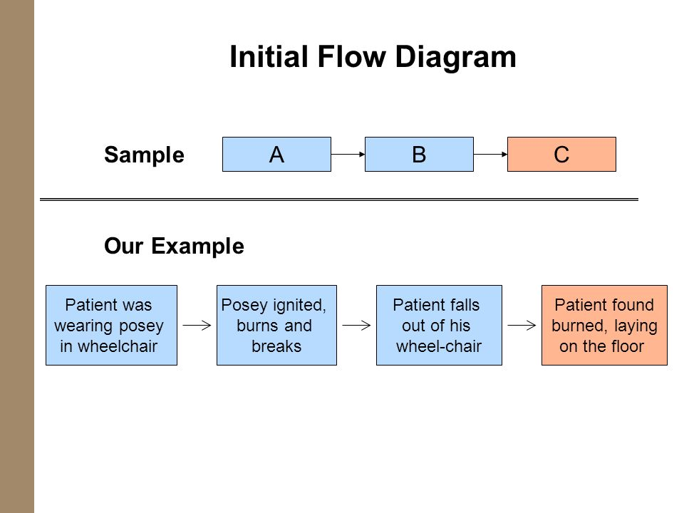 Initial Flow Diagram ABC Patient was wearing posey in wheelchair Posey ignited, burns and breaks Patient falls out of his wheel-chair Patient found bu