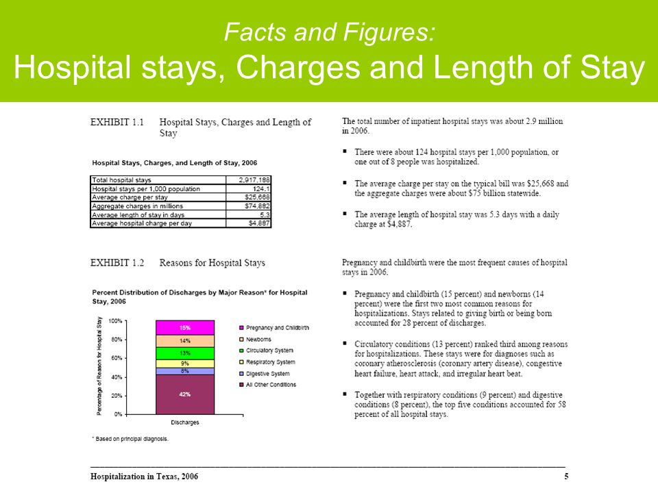 Facts and Figures: Hospital stays, Charges and Length of Stay