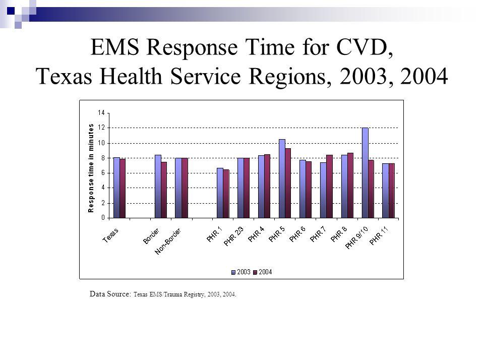 EMS Response Time for CVD, Texas Health Service Regions, 2003, 2004 Data Source: Texas EMS/Trauma Registry, 2003, 2004.