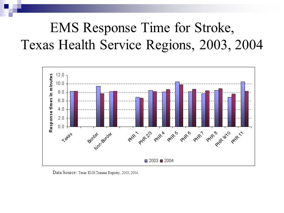 EMS Response Time for Stroke, Texas Health Service Regions, 2003, 2004 Data Source: Texas EMS/Trauma Registry, 2003, 2004.