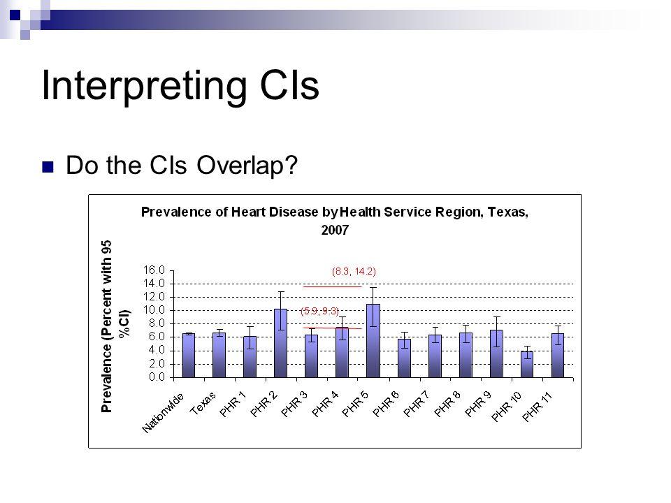 Interpreting CIs Do the CIs Overlap?