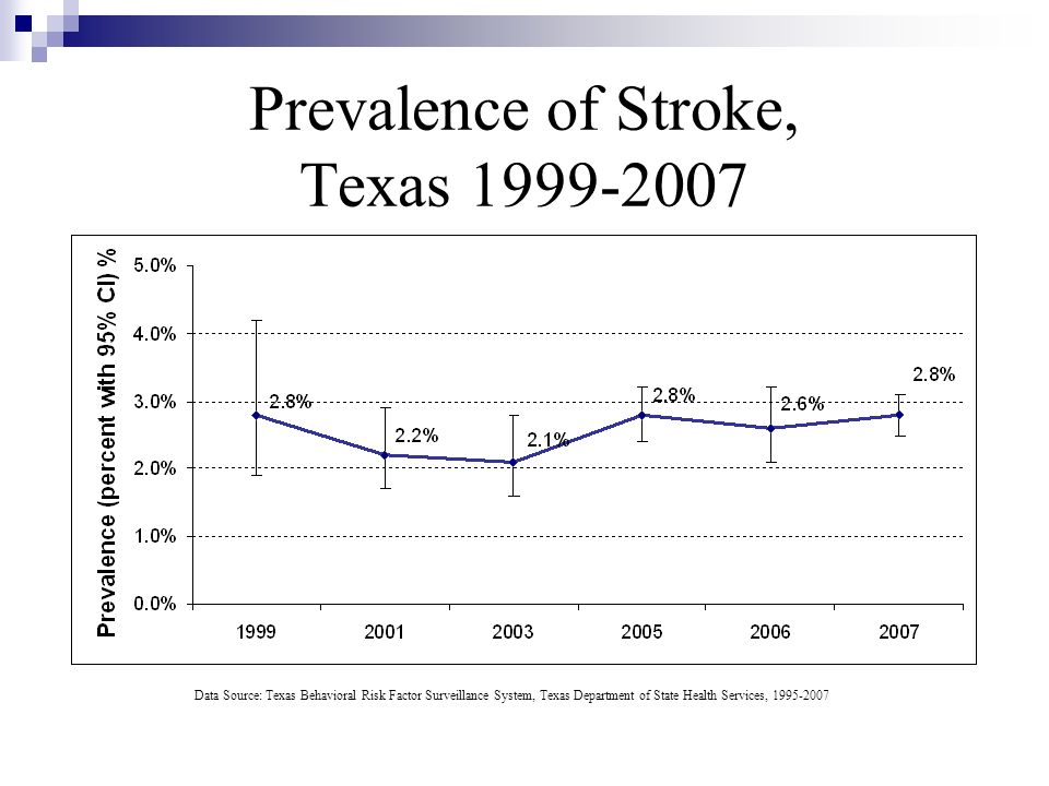 Prevalence of Stroke, Texas 1999-2007 Data Source: Texas Behavioral Risk Factor Surveillance System, Texas Department of State Health Services, 1995-2