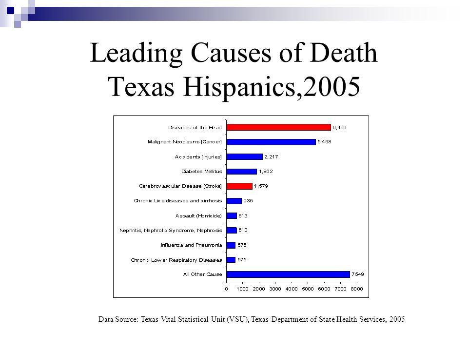 Leading Causes of Death Texas Hispanics,2005 Data Source: Texas Vital Statistical Unit (VSU), Texas Department of State Health Services, 2005