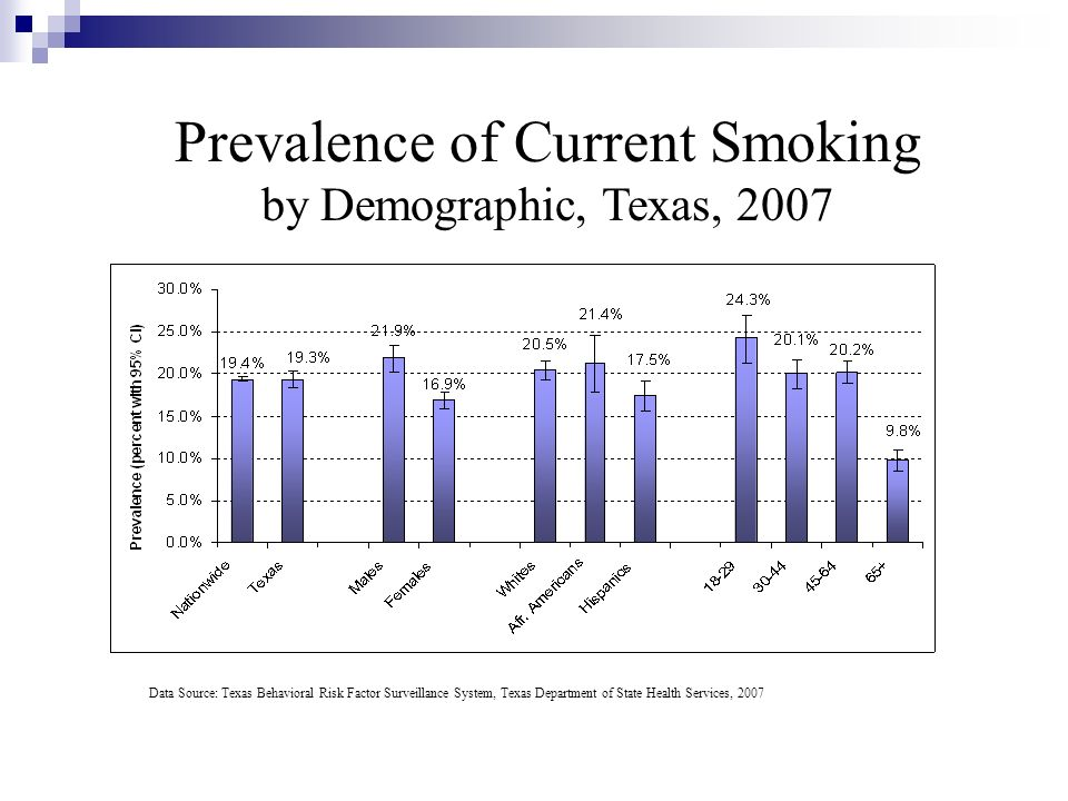 Data Source: Texas Behavioral Risk Factor Surveillance System, Texas Department of State Health Services, 2007 Prevalence of Current Smoking by Demogr