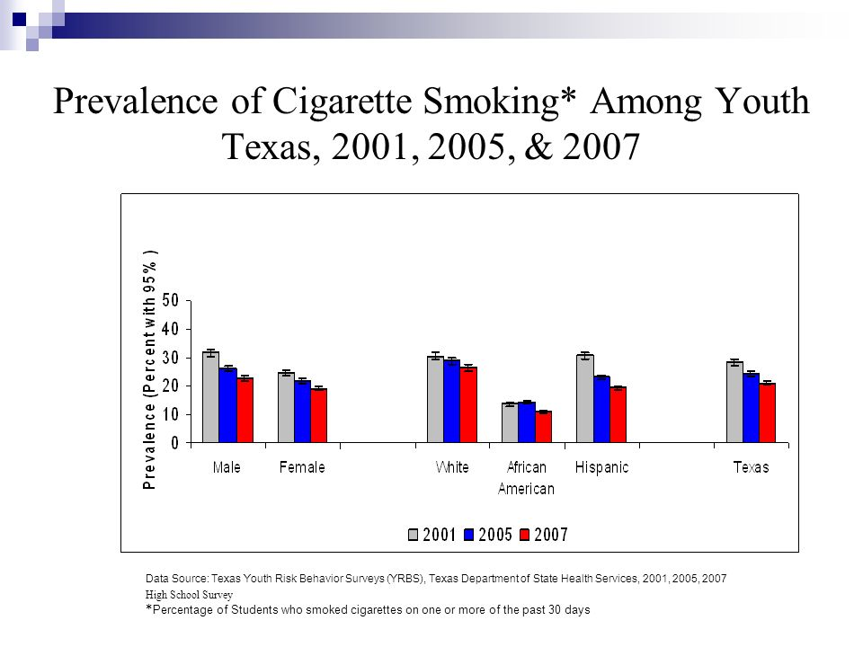 Prevalence of Cigarette Smoking* Among Youth Texas, 2001, 2005, & 2007 Data Source: Texas Youth Risk Behavior Surveys (YRBS), Texas Department of Stat