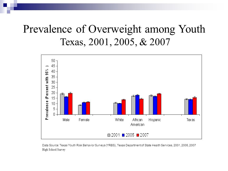 Prevalence of Overweight among Youth Texas, 2001, 2005, & 2007 Data Source: Texas Youth Risk Behavior Surveys (YRBS), Texas Department of State Health