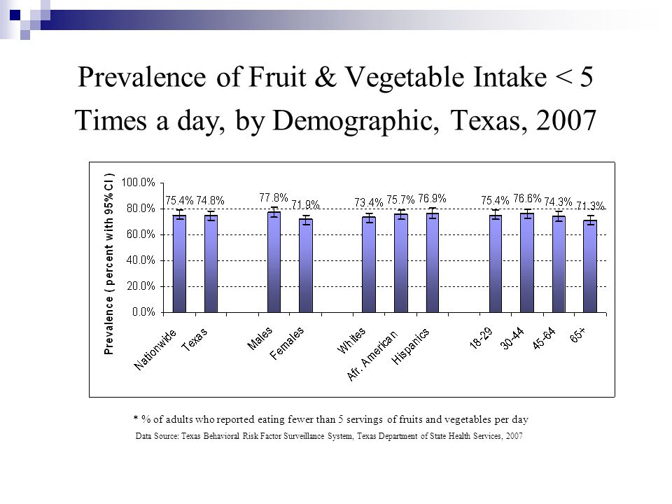 Prevalence of Fruit & Vegetable Intake < 5 Times a day, by Demographic, Texas, 2007 * % of adults who reported eating fewer than 5 servings of fruits