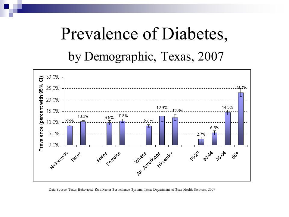 Prevalence of Diabetes, by Demographic, Texas, 2007 Data Source: Texas Behavioral Risk Factor Surveillance System, Texas Department of State Health Se