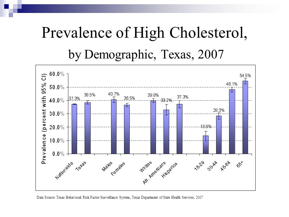 Prevalence of High Cholesterol, by Demographic, Texas, 2007 Data Source: Texas Behavioral Risk Factor Surveillance System, Texas Department of State H