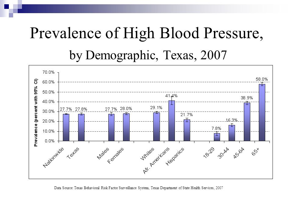 Prevalence of High Blood Pressure, by Demographic, Texas, 2007 Data Source: Texas Behavioral Risk Factor Surveillance System, Texas Department of Stat
