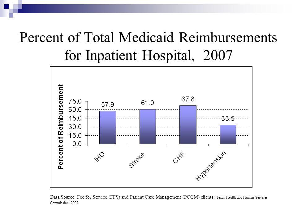 Percent of Total Medicaid Reimbursements for Inpatient Hospital, 2007 Data Source: Fee for Service (FFS) and Patient Care Management (PCCM) clients, T