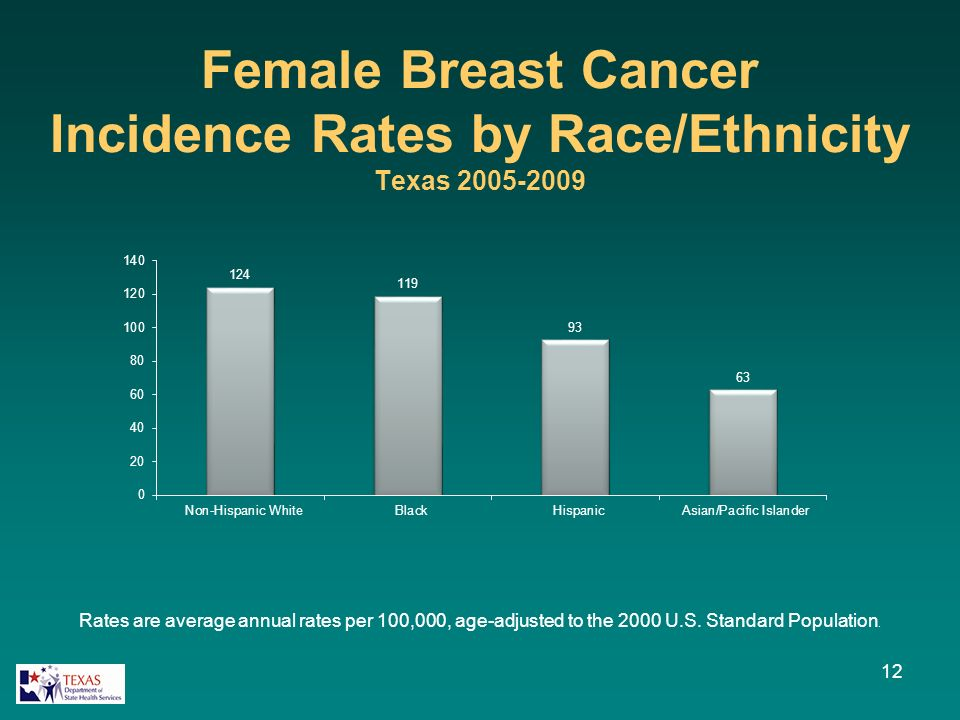 Female Breast Cancer Incidence Rates by Race/Ethnicity Texas 2005-2009 12