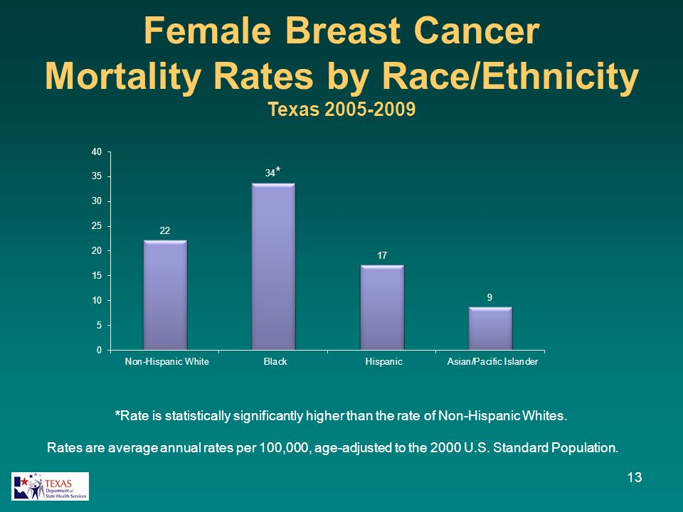 Female Breast Cancer Mortality Rates by Race/Ethnicity Texas 2005-2009 13