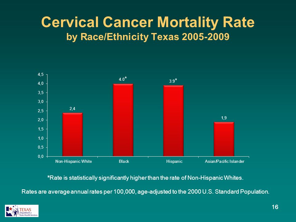 Cervical Cancer Mortality Rate by Race/Ethnicity Texas 2005-2009 16