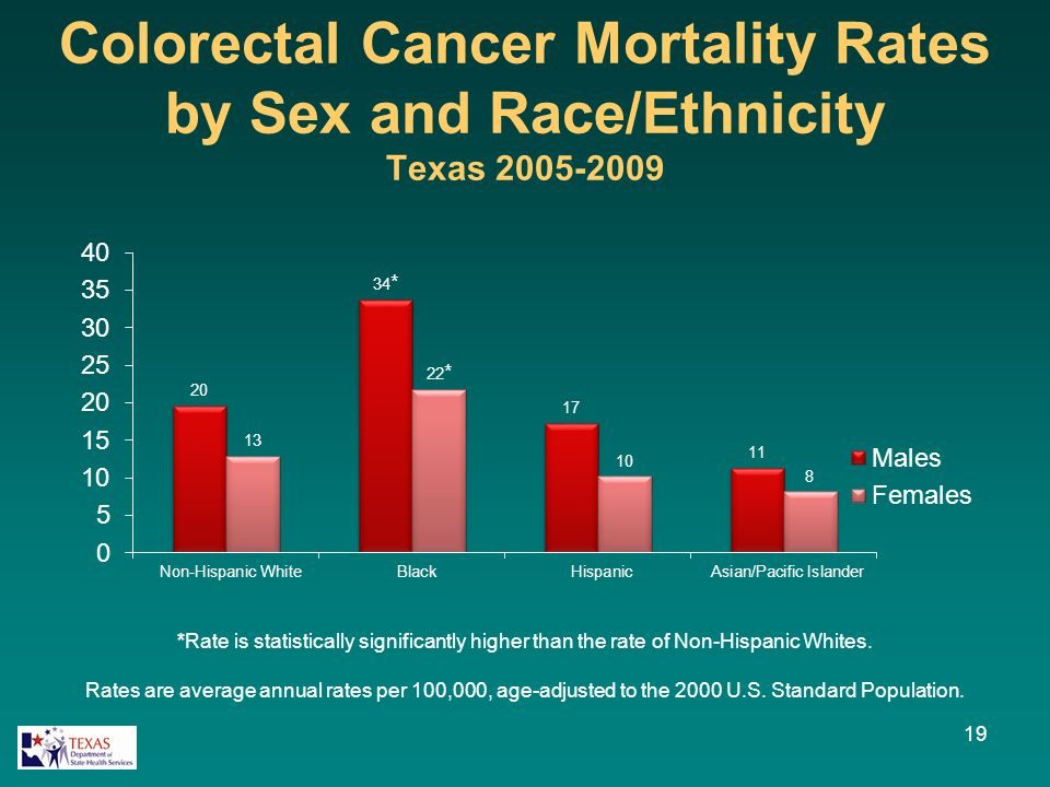 Colorectal Cancer Mortality Rates by Sex and Race/Ethnicity Texas 2005-2009 19