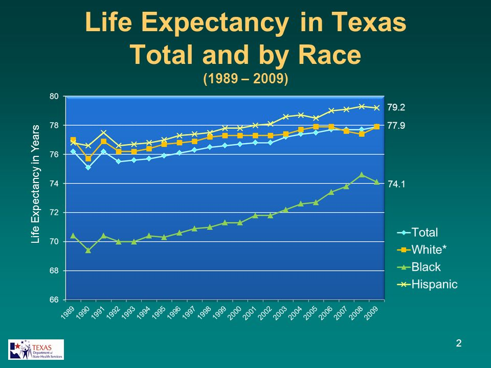 Life Expectancy in Texas Total and by Race (1989 – 2009) 2 Life Expectancy in Years