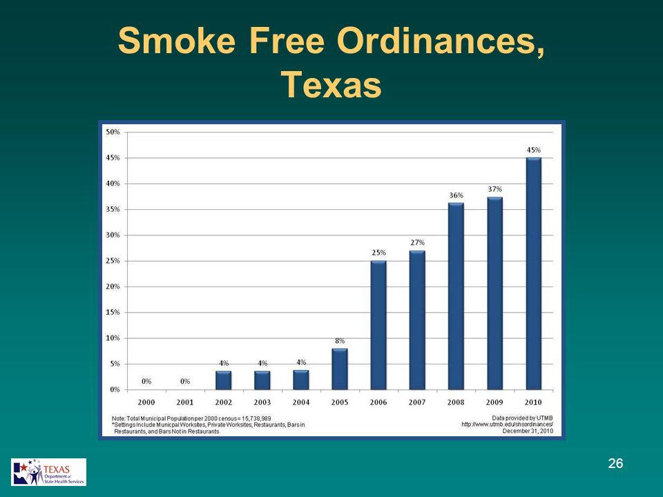 Smoke Free Ordinances, Texas 26