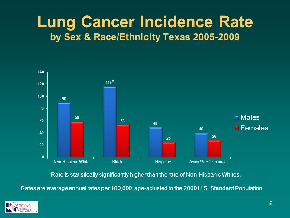 Lung Cancer Incidence Rate by Sex & Race/Ethnicity Texas 2005-2009 88