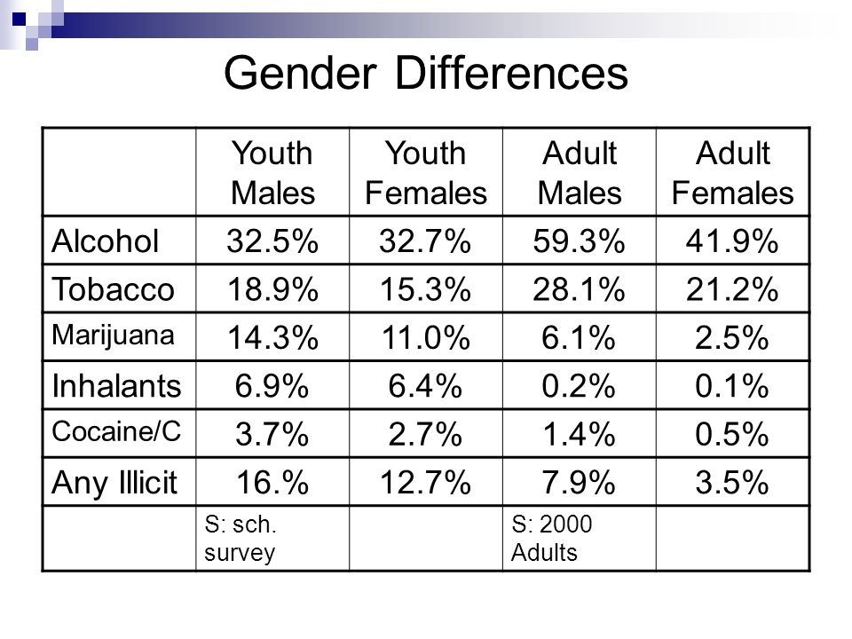 Gender Differences Youth Males Youth Females Adult Males Adult Females Alcohol32.5%32.7%59.3%41.9% Tobacco18.9%15.3%28.1%21.2% Marijuana 14.3%11.0%6.1%2.5% Inhalants6.9%6.4%0.2%0.1% Cocaine/C 3.7%2.7%1.4%0.5% Any Illicit16.%12.7%7.9%3.5% S: sch.