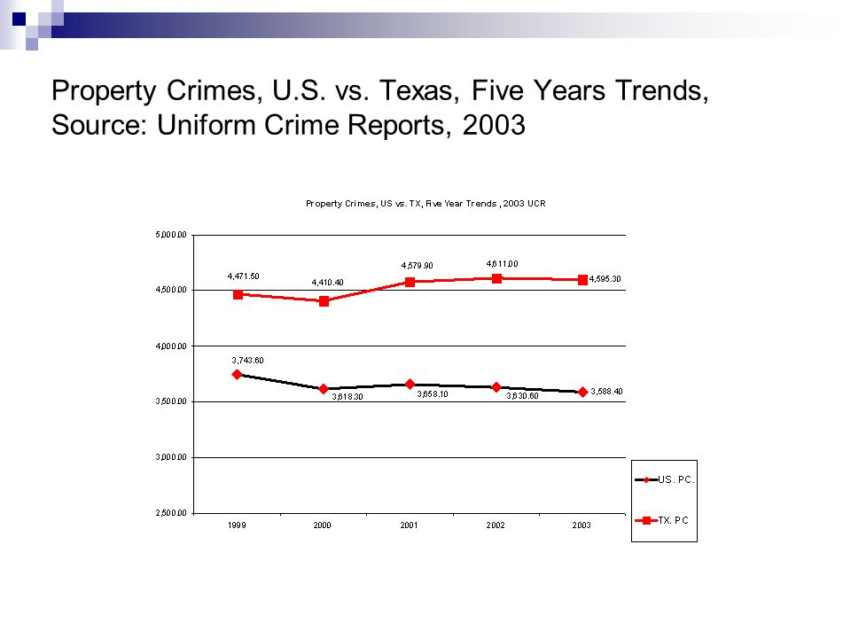 Property Crimes, U.S. vs. Texas, Five Years Trends, Source: Uniform Crime Reports, 2003