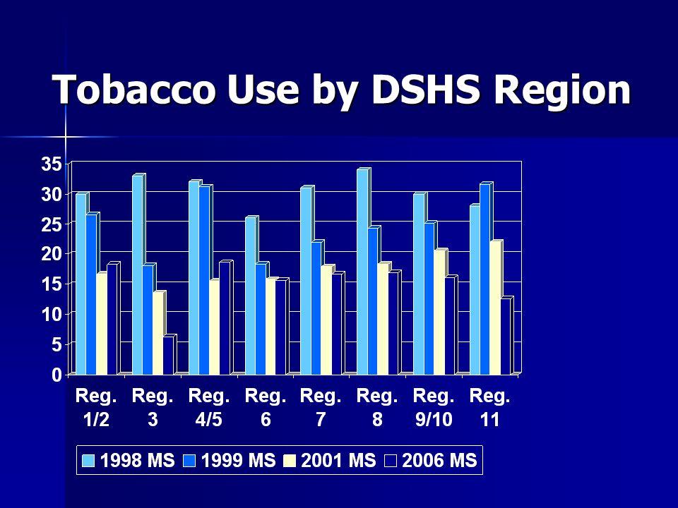 Tobacco Use by DSHS Region