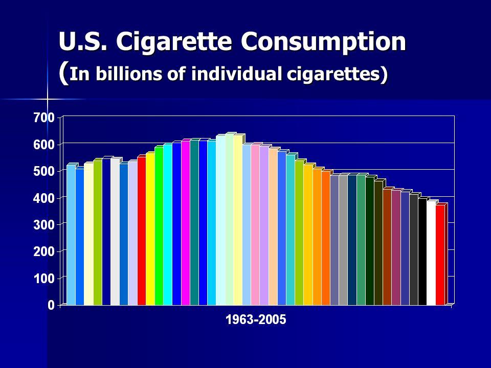 U.S. Cigarette Consumption ( In billions of individual cigarettes)