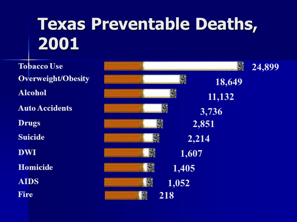 Texas Preventable Deaths, 2001 24,899 2,214 1,607 1,405 1,052 18,649 2,851 3,736 11,132 Suicide DWI Tobacco Use Homicide AIDS Overweight/Obesity Drugs
