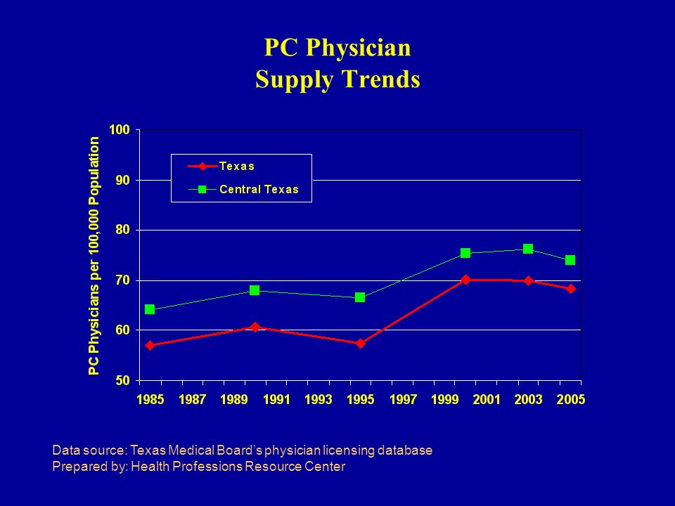 PC Physician Supply Trends Data source: Texas Medical Boards physician licensing database Prepared by: Health Professions Resource Center