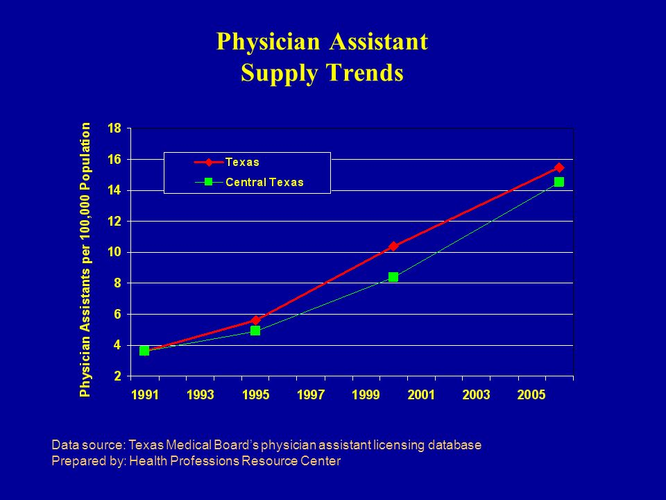 Physician Assistant Supply Trends Data source: Texas Medical Boards physician assistant licensing database Prepared by: Health Professions Resource Center