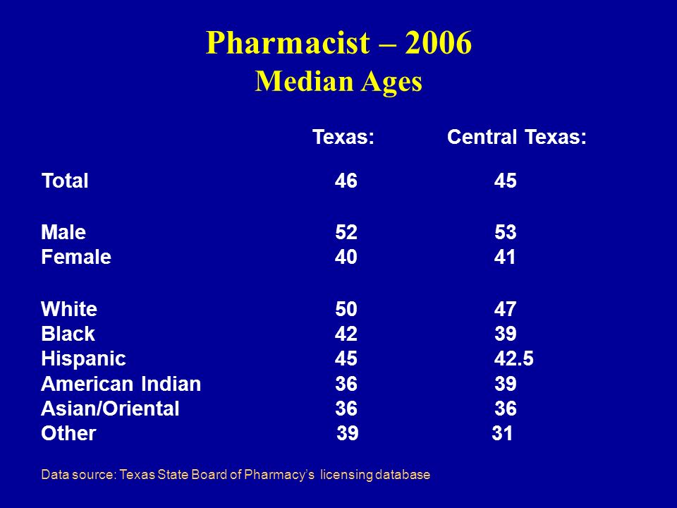 Pharmacist – 2006 Median Ages Texas: Central Texas: Total 46 45 Male 52 53 Female 40 41 White 50 47 Black 42 39 Hispanic 45 42.5 American Indian 36 39