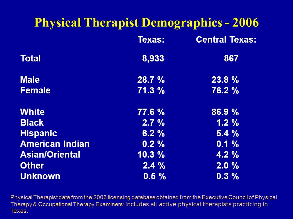 Physical Therapist Demographics - 2006 Texas: Central Texas: Total 8,933 867 Male28.7 % 23.8 % Female71.3 % 76.2 % White77.6 % 86.9 % Black 2.7 % 1.2 % Hispanic 6.2 % 5.4 % American Indian 0.2 % 0.1 % Asian/Oriental10.3 % 4.2 % Other 2.4 % 2.0 % Unknown 0.5 % 0.3 % Physical Therapist data from the 2006 licensing database obtained from the Executive Council of Physical Therapy & Occupational Therapy Examiners; includes all active physical therapists practicing in Texas.