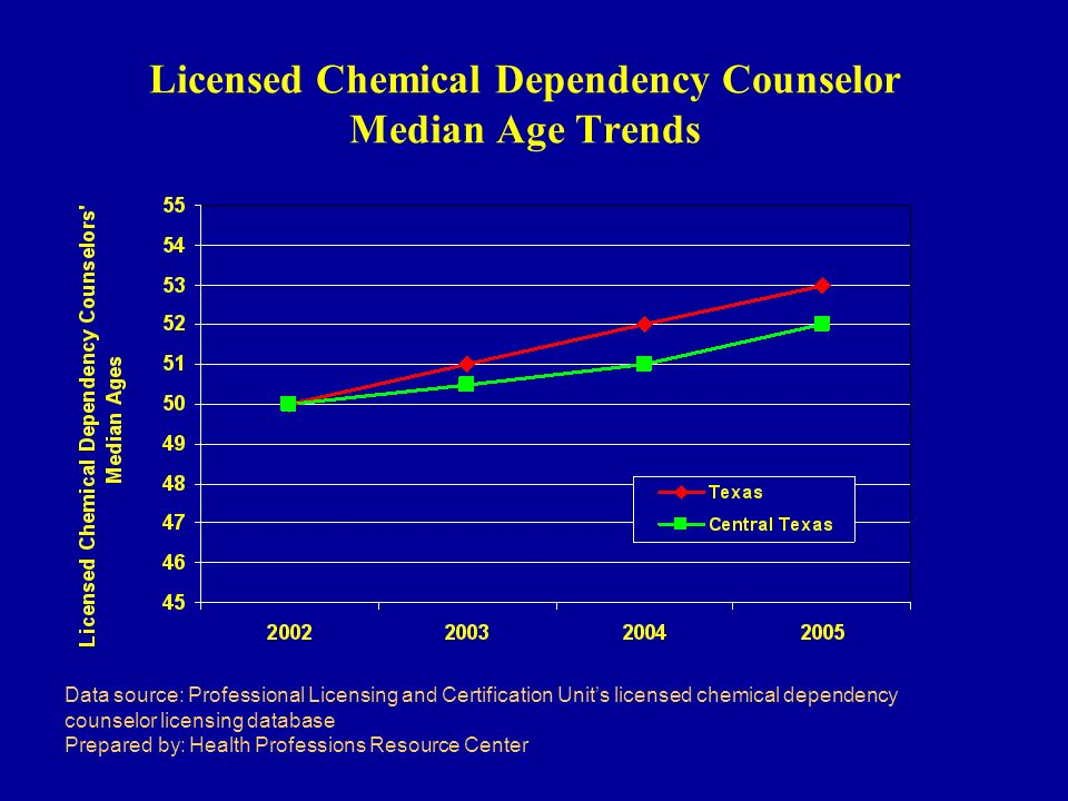 Licensed Chemical Dependency Counselor Median Age Trends Data source: Professional Licensing and Certification Units licensed chemical dependency counselor licensing database Prepared by: Health Professions Resource Center