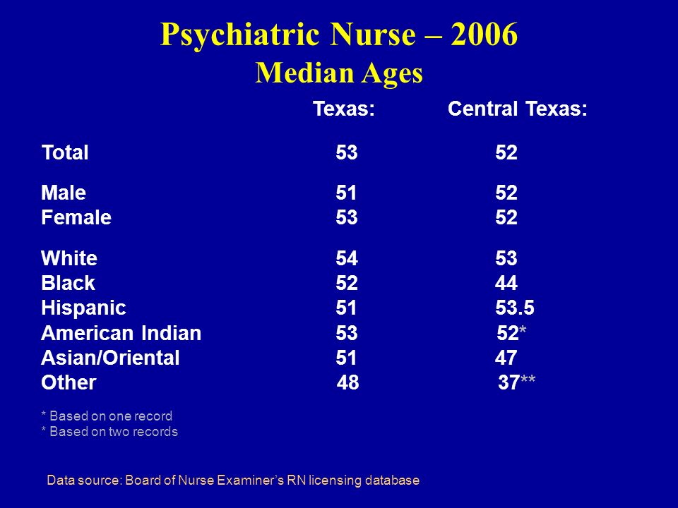 Psychiatric Nurse – 2006 Median Ages Texas: Central Texas: Total 53 52 Male 51 52 Female 53 52 White 54 53 Black 52 44 Hispanic 51 53.5 American Indian 53 52* Asian/Oriental 51 47 Other 48 37** * Based on one record * Based on two records Data source: Board of Nurse Examiners RN licensing database