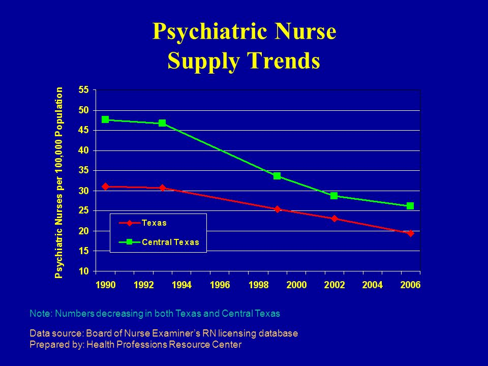 Psychiatric Nurse Supply Trends Note: Numbers decreasing in both Texas and Central Texas Data source: Board of Nurse Examiners RN licensing database Prepared by: Health Professions Resource Center