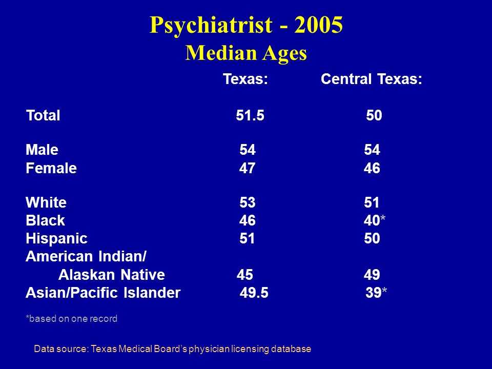 Psychiatrist - 2005 Median Ages Texas: Central Texas: Total 51.5 50 Male 54 54 Female 47 46 White 53 51 Black 46 40* Hispanic 51 50 American Indian/ A