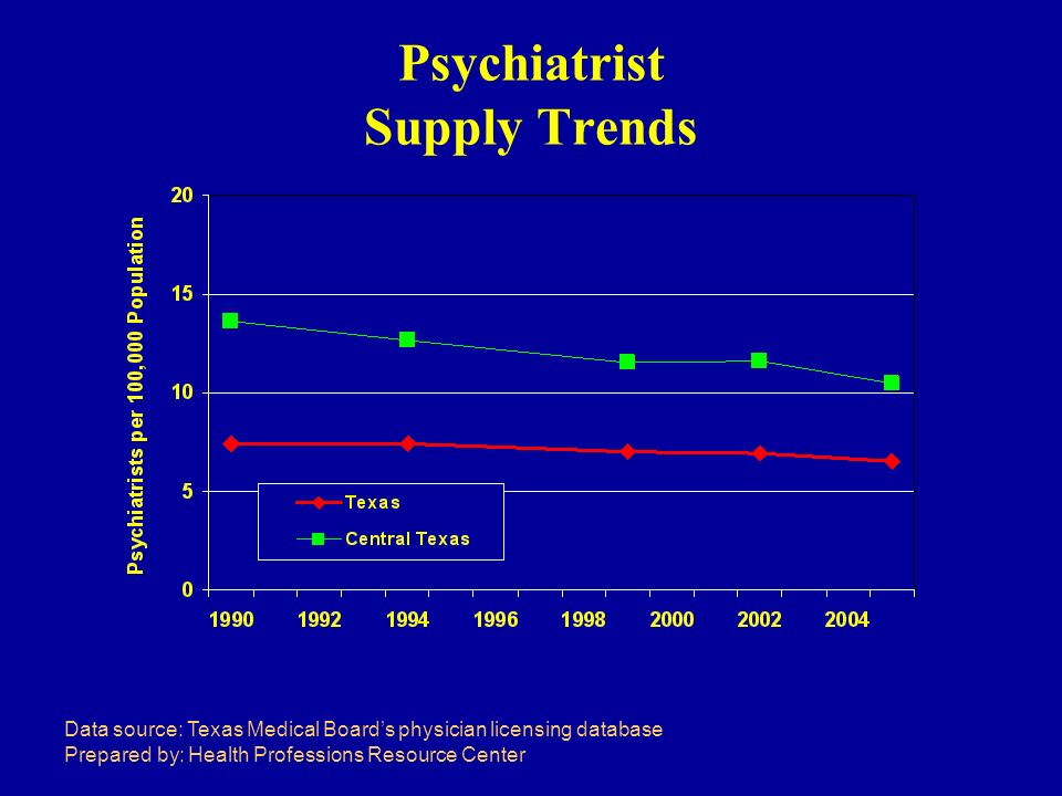 Psychiatrist Supply Trends Data source: Texas Medical Boards physician licensing database Prepared by: Health Professions Resource Center