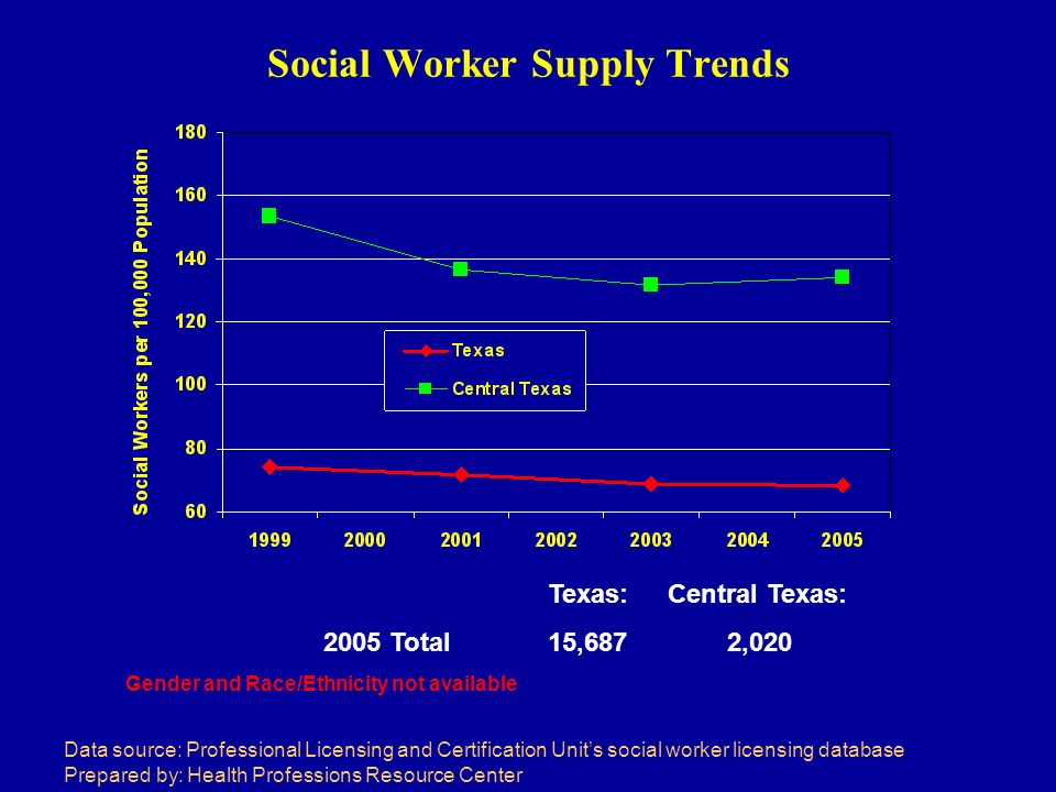 Social Worker Supply Trends Data source: Professional Licensing and Certification Units social worker licensing database Prepared by: Health Professions Resource Center Texas: Central Texas: 2005 Total15,687 2,020 Gender and Race/Ethnicity not available