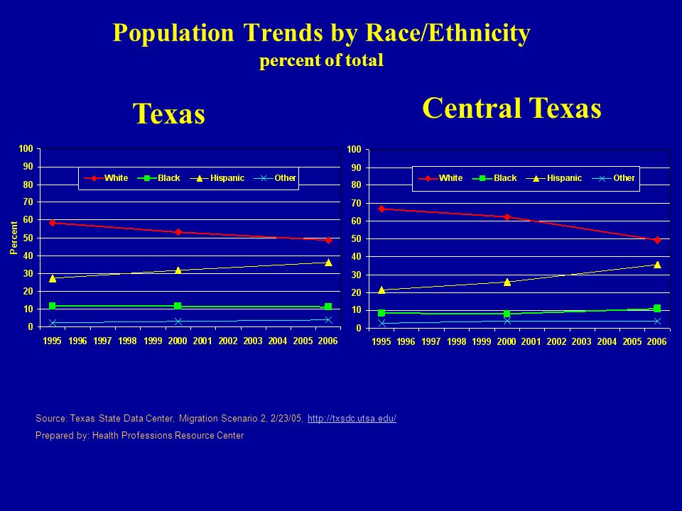 Population Trends by Race/Ethnicity percent of total Texas Central Texas Source: Texas State Data Center, Migration Scenario 2, 2/23/05, http://txsdc.utsa.edu/http://txsdc.utsa.edu/ Prepared by: Health Professions Resource Center