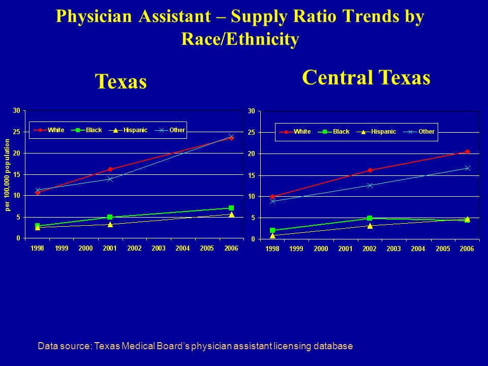 Physician Assistant – Supply Ratio Trends by Race/Ethnicity Texas Central Texas Data source: Texas Medical Boards physician assistant licensing database