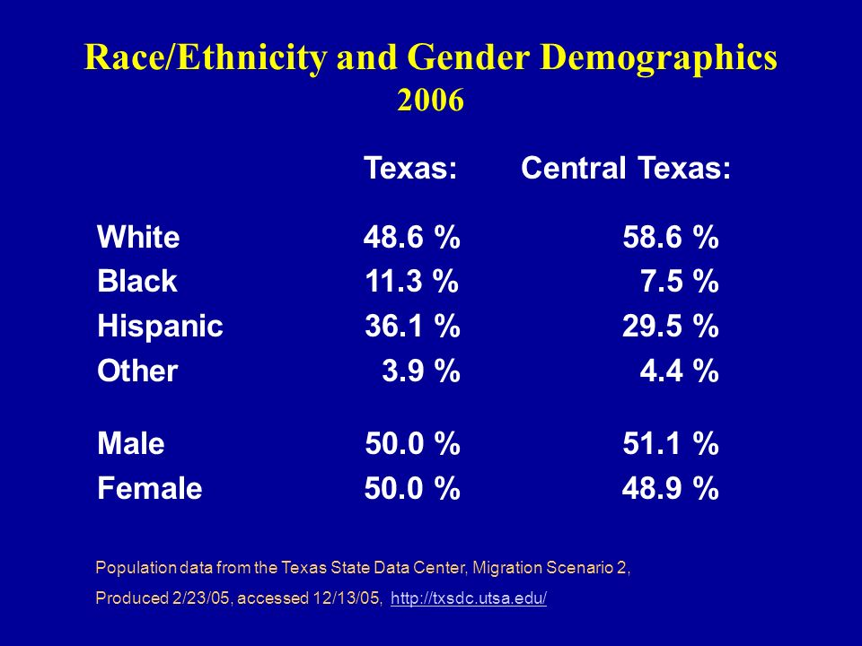 Race/Ethnicity and Gender Demographics 2006 Texas: Central Texas: White 48.6 % 58.6 % Black 11.3 % 7.5 % Hispanic 36.1 % 29.5 % Other 3.9 % 4.4 % Male 50.0 % 51.1 % Female 50.0 % 48.9 % Population data from the Texas State Data Center, Migration Scenario 2, Produced 2/23/05, accessed 12/13/05, http://txsdc.utsa.edu/