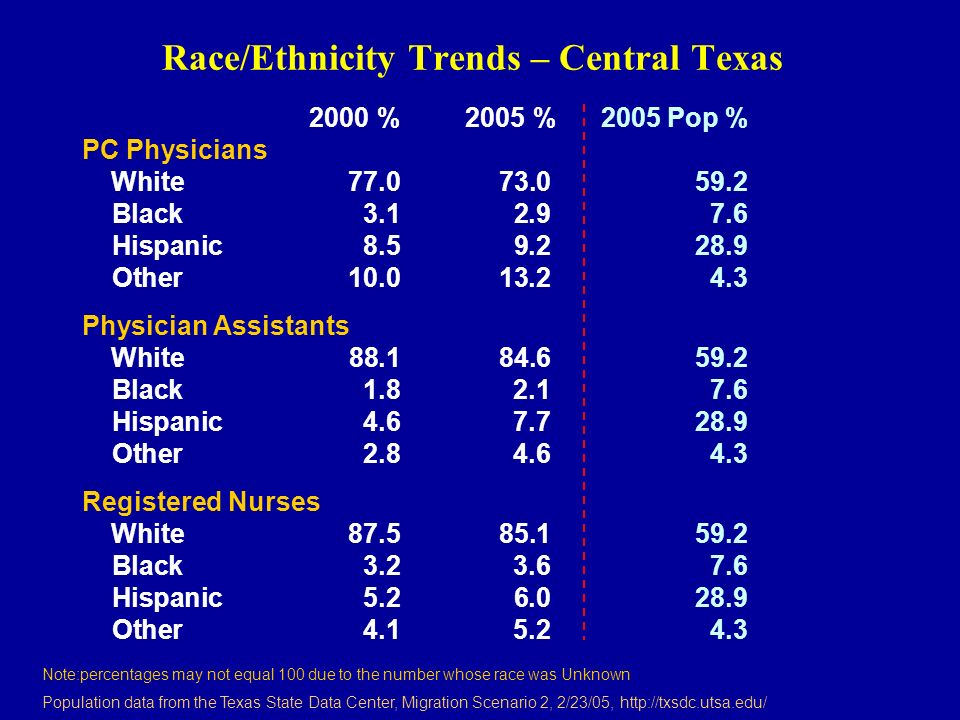 Race/Ethnicity Trends – Central Texas 2000 % 2005 % 2005 Pop % PC Physicians White 77.0 73.059.2 Black 3.1 2.97.6 Hispanic 8.5 9.228.9 Other 10.0 13.24.3 Physician Assistants White 88.1 84.659.2 Black 1.8 2.17.6 Hispanic 4.6 7.728.9 Other 2.8 4.64.3 Registered Nurses White 87.5 85.159.2 Black3.2 3.67.6 Hispanic 5.2 6.028.9 Other 4.1 5.24.3 Note:percentages may not equal 100 due to the number whose race was Unknown Population data from the Texas State Data Center, Migration Scenario 2, 2/23/05, http://txsdc.utsa.edu/