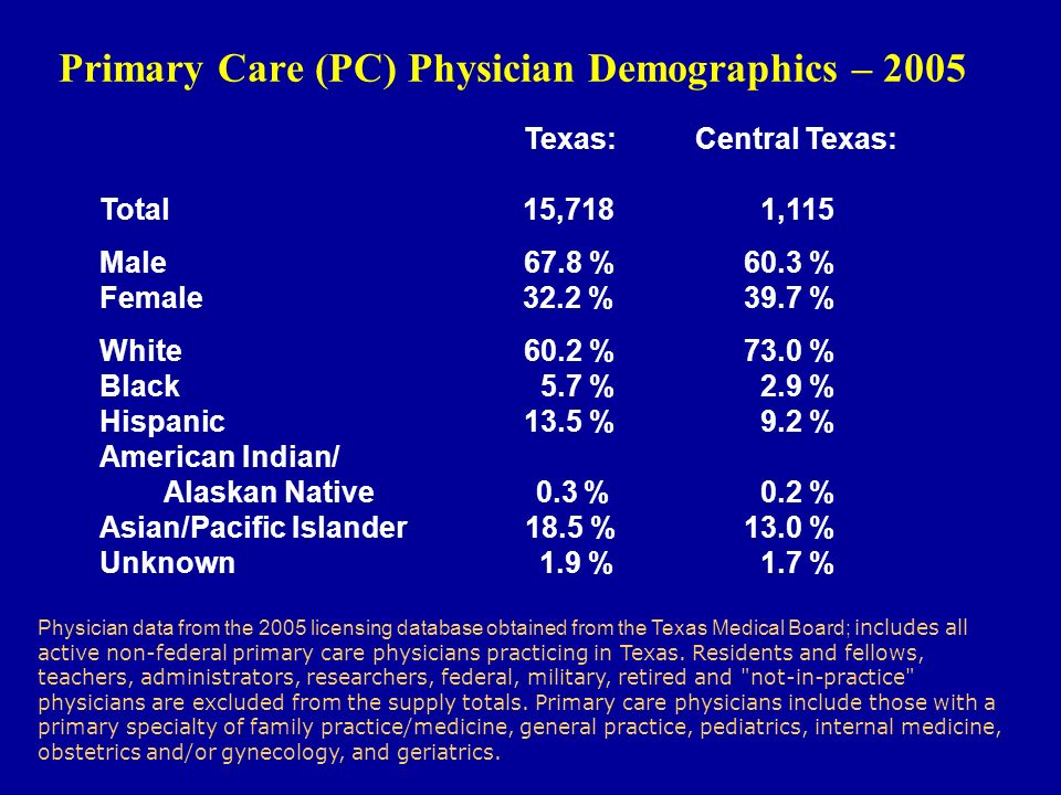 Primary Care (PC) Physician Demographics – 2005 Texas: Central Texas: Total 15,718 1,115 Male67.8 % 60.3 % Female 32.2 % 39.7 % White60.2 % 73.0 % Black 5.7 % 2.9 % Hispanic13.5 % 9.2 % American Indian/ Alaskan Native 0.3 % 0.2 % Asian/Pacific Islander 18.5 % 13.0 % Unknown 1.9 % 1.7 % Physician data from the 2005 licensing database obtained from the Texas Medical Board; includes all active non-federal primary care physicians practicing in Texas.