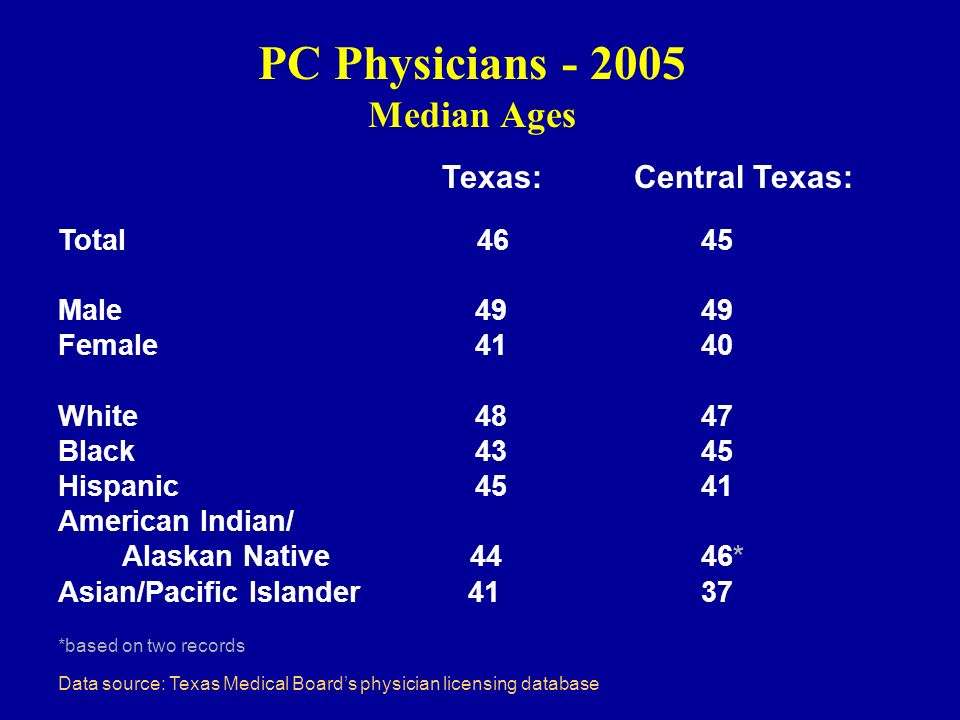 PC Physicians - 2005 Median Ages Texas: Central Texas: Total 46 45 Male 49 49 Female 41 40 White 48 47 Black 43 45 Hispanic 45 41 American Indian/ Alaskan Native 44 46* Asian/Pacific Islander 41 37 *based on two records Data source: Texas Medical Boards physician licensing database
